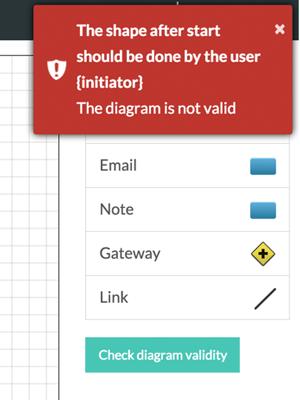 workflow-editor-security-model